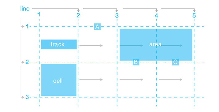 CSS-grid layout