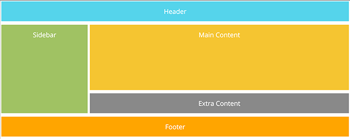 Make a grid-layout with footer