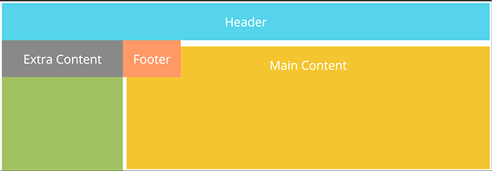 Made a grid-layout and sidebar