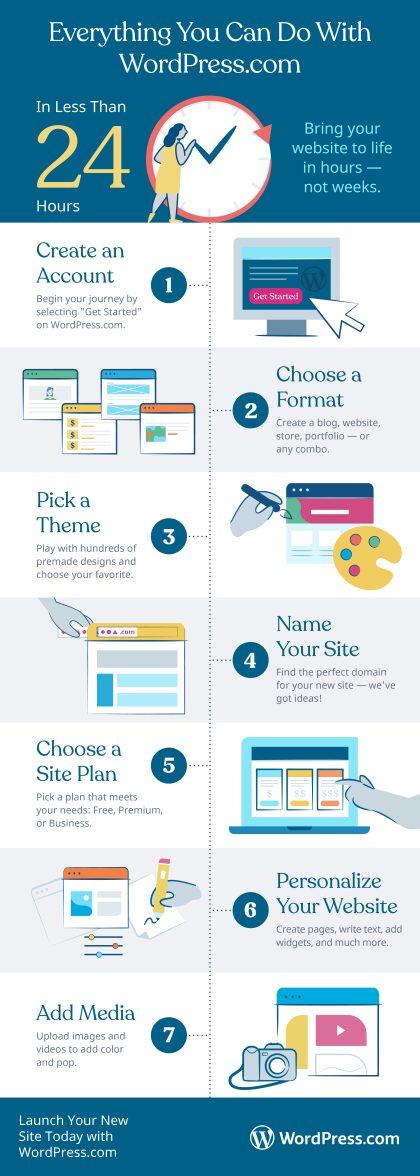 Skapa ett WordPresskonto