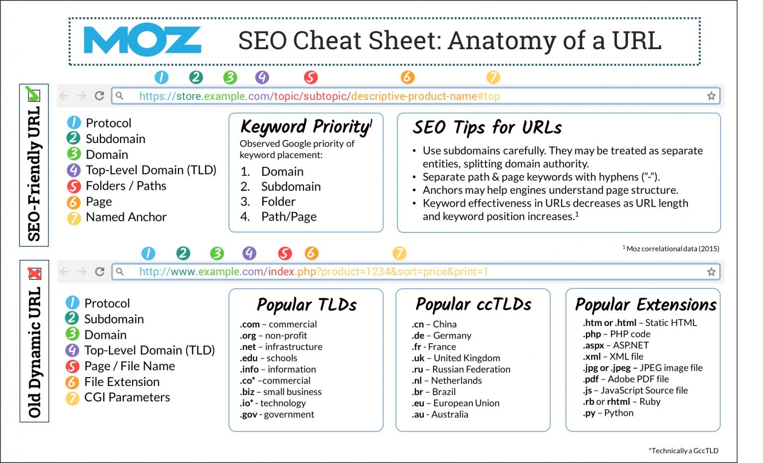 Moz SEO Cheat sheet: anatomy of an URL
