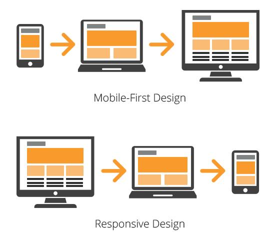 Mobile First Design. WordPress DNS SEO.