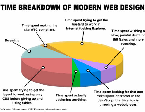 Work Design Graph